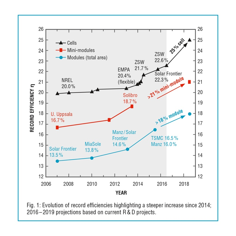 Evolution of record efficiencies highlighting an increased slope since 2014; 2016–2019 projections based on current R & D projects.