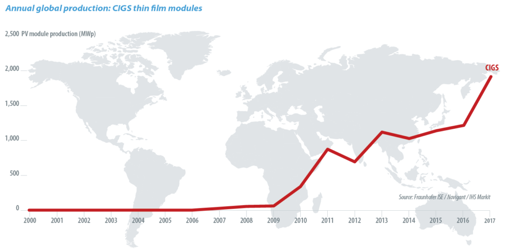 Annual global production: CIGS thin film modules